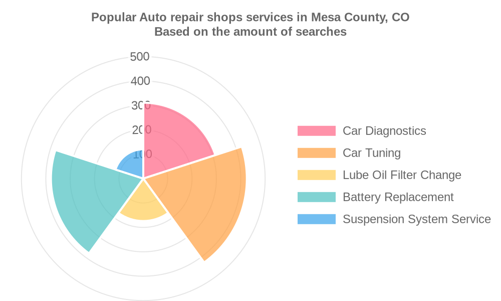 Popular services provided by auto repair shops in Mesa County, CO