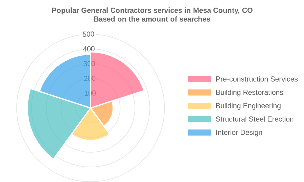Popular services provided by general contractors in Mesa County, CO
