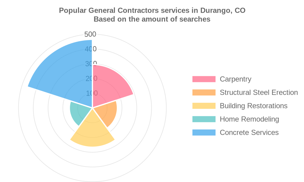 Popular services provided by general contractors in Durango, CO