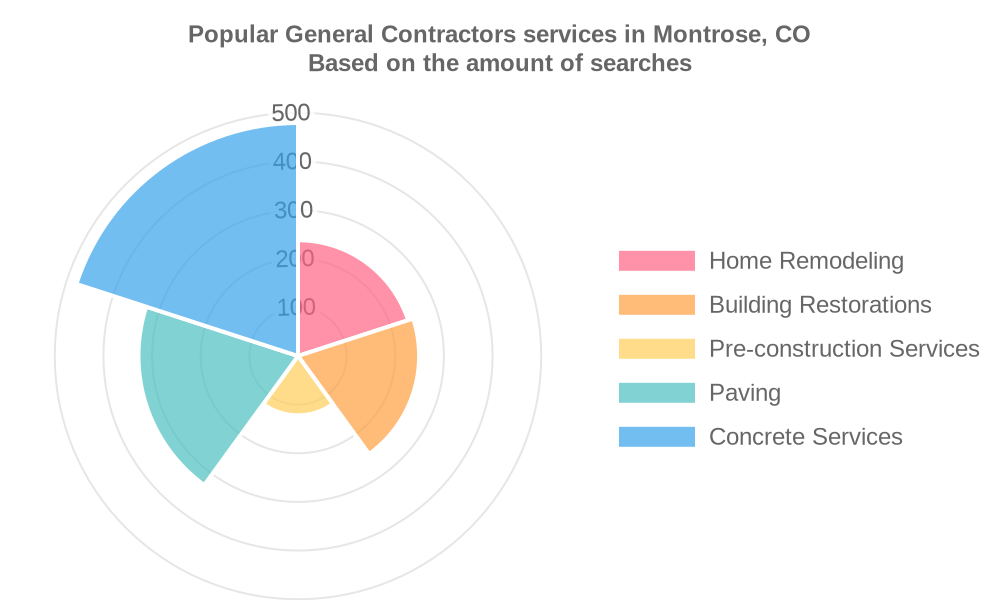 Popular services provided by general contractors in Montrose, CO