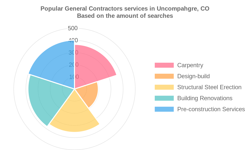 Popular services provided by general contractors in Uncompahgre, CO