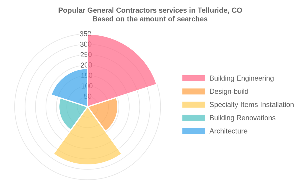 Popular services provided by general contractors in Telluride, CO
