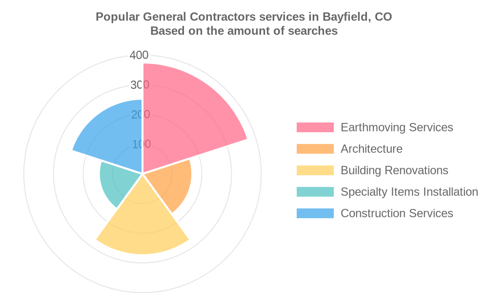 Popular services provided by general contractors in Bayfield, CO