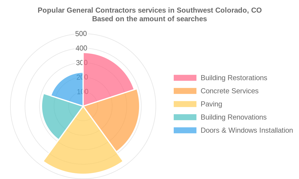 Popular services provided by general contractors in Southwest Colorado, CO