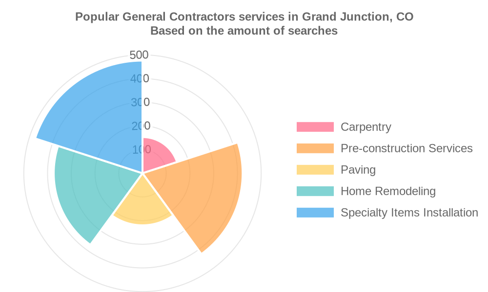 Popular services provided by general contractors in Grand Junction, CO