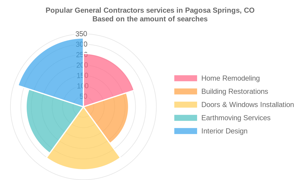 Popular services provided by general contractors in Pagosa Springs, CO