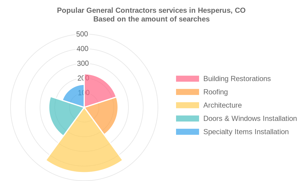 Popular services provided by general contractors in Hesperus, CO