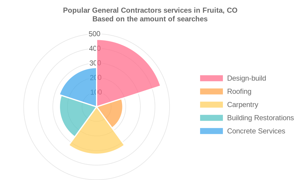 Popular services provided by general contractors in Fruita, CO