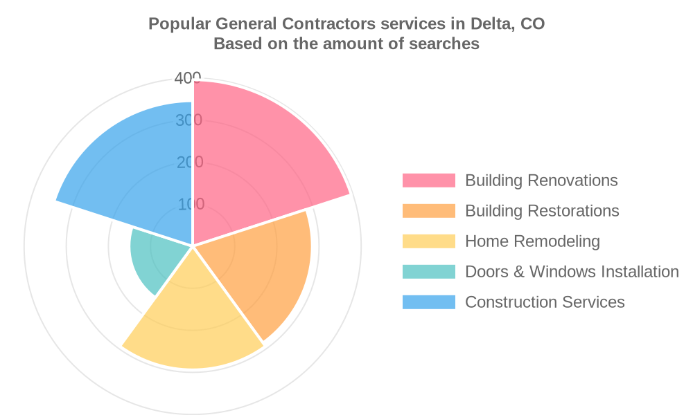 Popular services provided by general contractors in Delta, CO