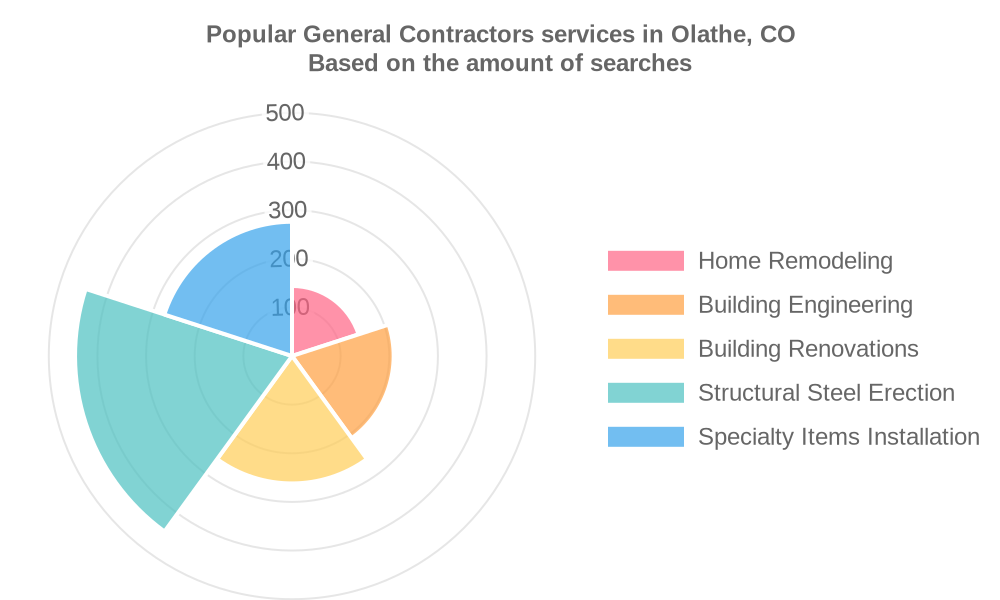 Popular services provided by general contractors in Olathe, CO
