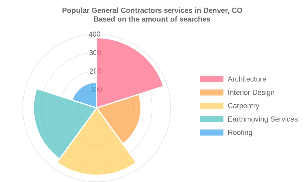 Popular services provided by general contractors in Denver, CO