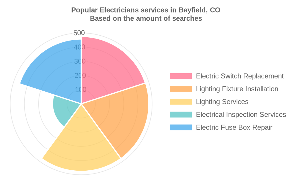 Popular services provided by electricians in Bayfield, CO