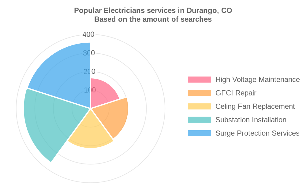 Popular services provided by electricians in Durango, CO
