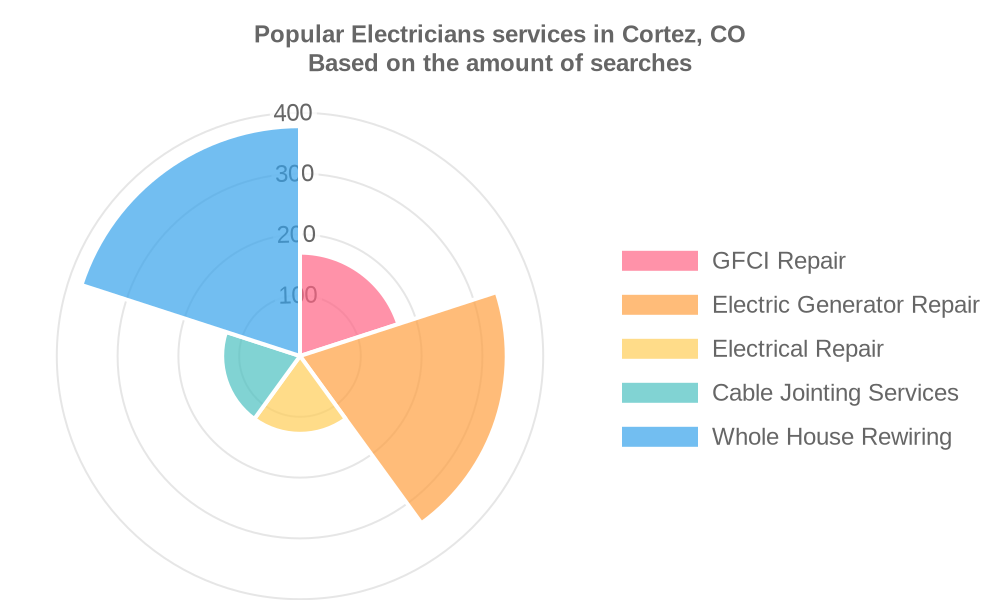 Popular services provided by electricians in Cortez, CO