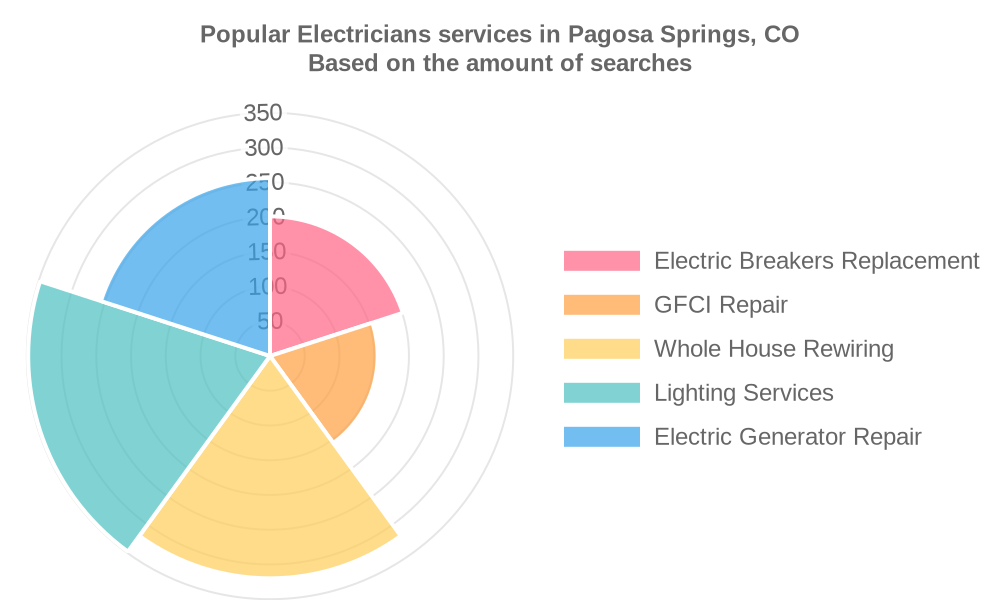 Popular services provided by electricians in Pagosa Springs, CO