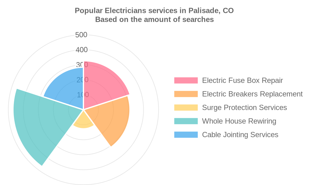 Popular services provided by electricians in Palisade, CO