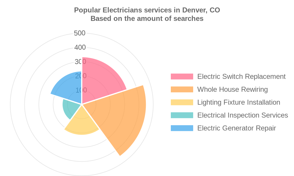 Popular services provided by electricians in Denver, CO