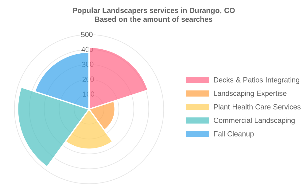 Popular services provided by landscapers in Durango, CO