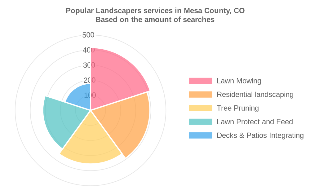 Popular services provided by landscapers in Mesa County, CO