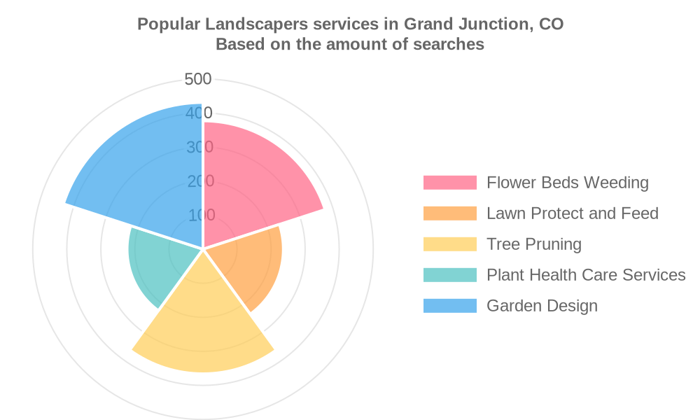 Popular services provided by landscapers in Grand Junction, CO