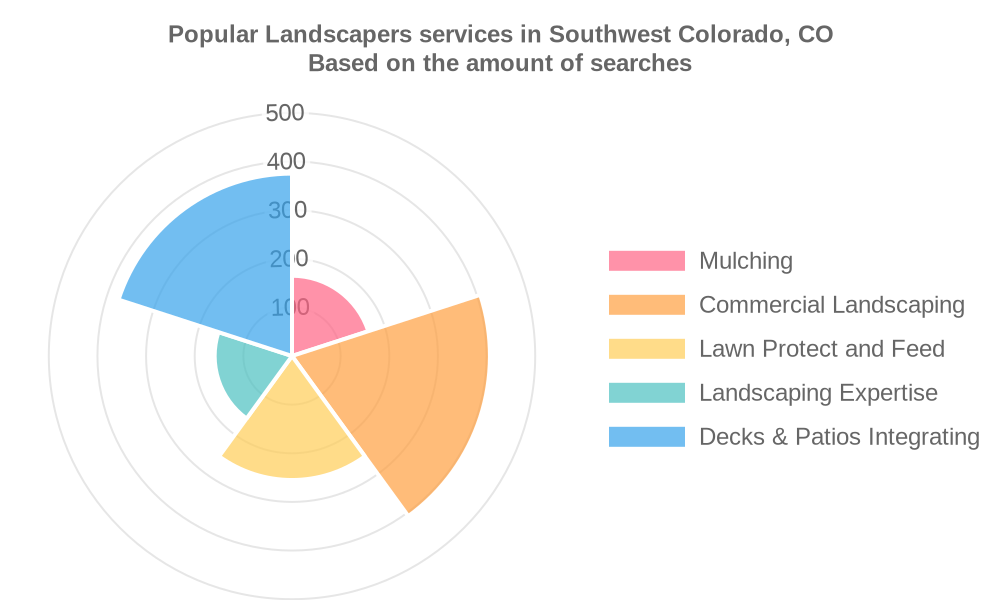 Popular services provided by landscapers in Southwest Colorado, CO