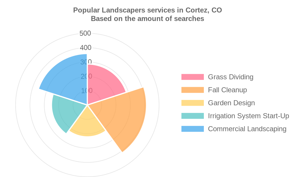 Popular services provided by landscapers in Cortez, CO