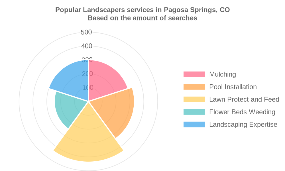 Popular services provided by landscapers in Pagosa Springs, CO