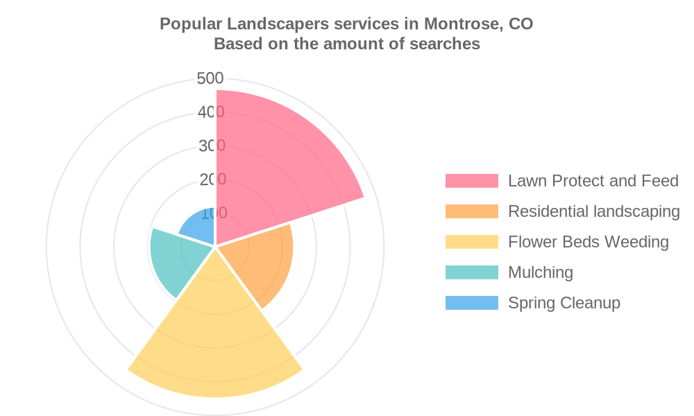 Popular services provided by landscapers in Montrose, CO