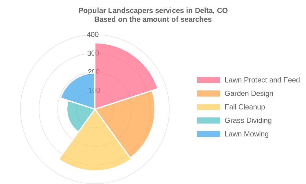 Popular services provided by landscapers in Delta, CO