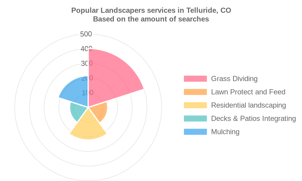 Popular services provided by landscapers in Telluride, CO
