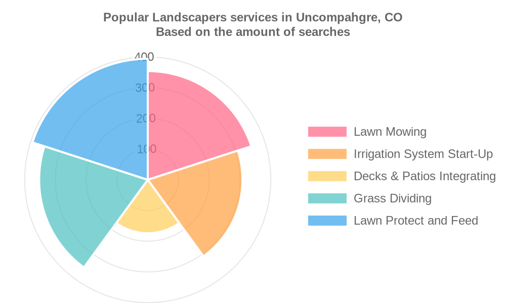 Popular services provided by landscapers in Uncompahgre, CO