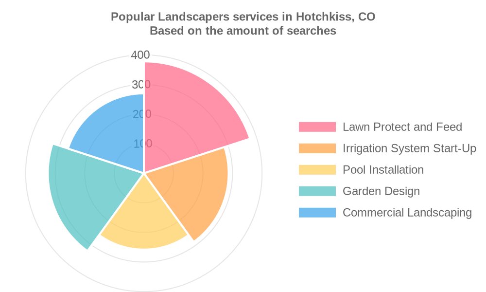 Popular services provided by landscapers in Hotchkiss, CO