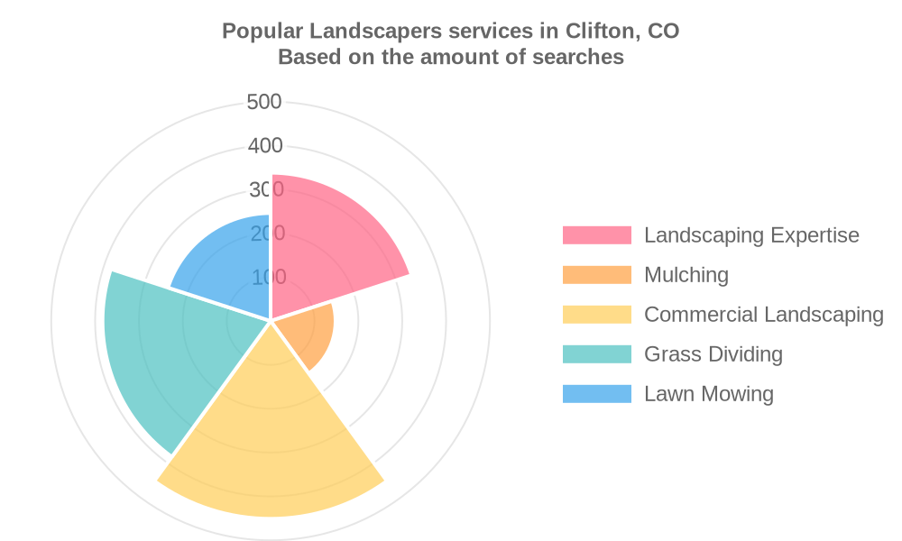 Popular services provided by landscapers in Clifton, CO