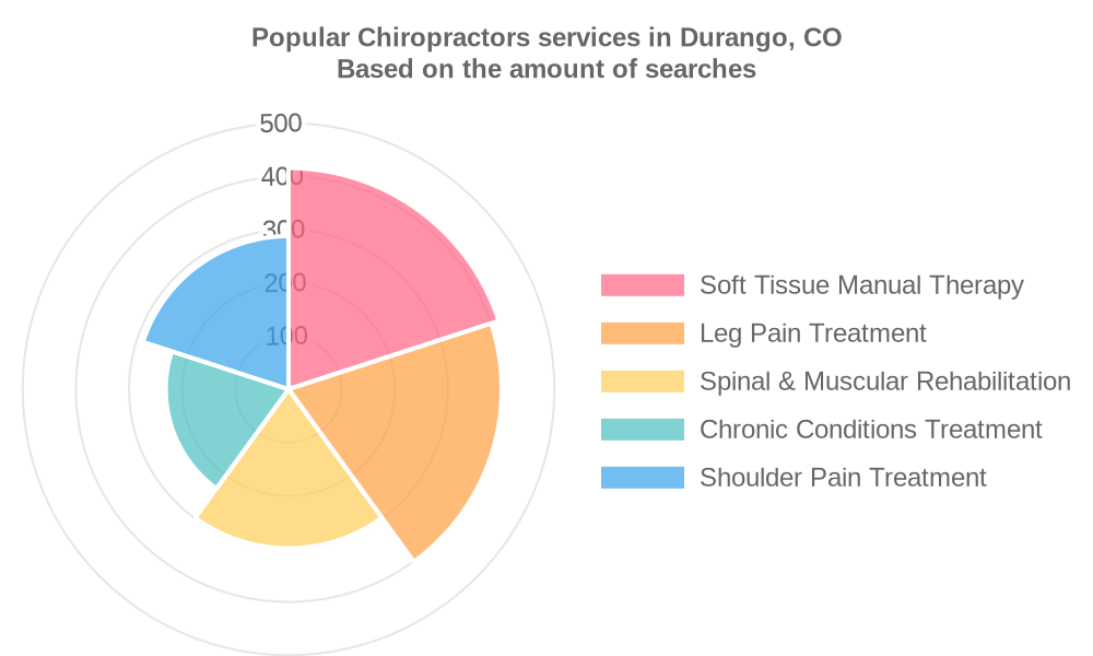 Popular services provided by chiropractors in Durango, CO