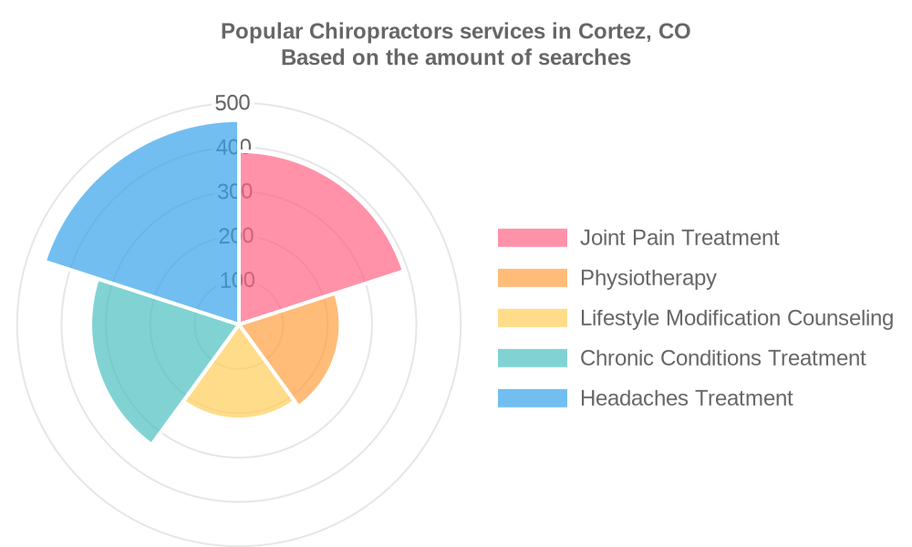 Popular services provided by chiropractors in Cortez, CO