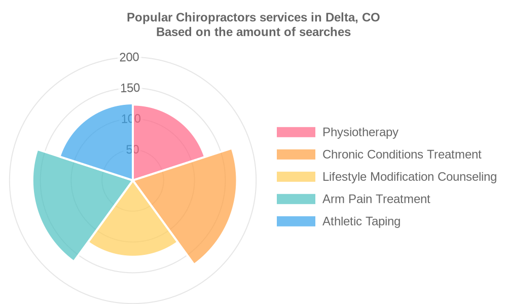 Popular services provided by chiropractors in Delta, CO