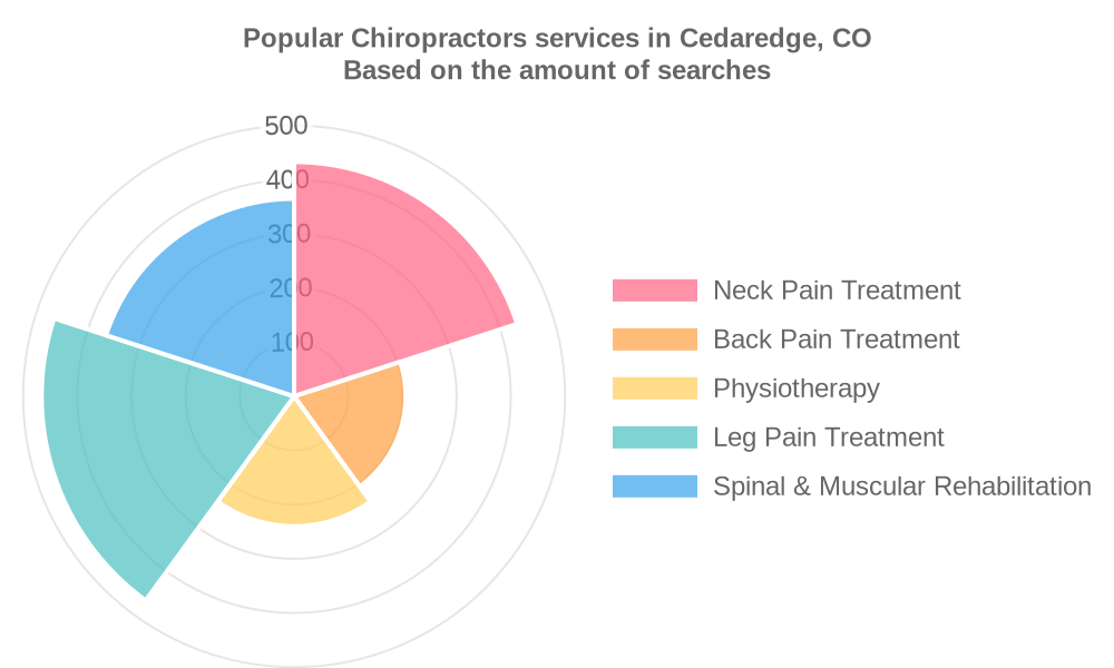 Popular services provided by chiropractors in Cedaredge, CO