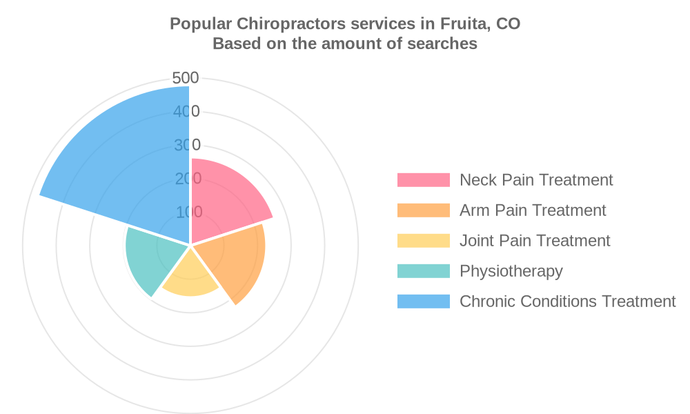 Popular services provided by chiropractors in Fruita, CO