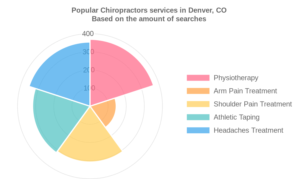 Popular services provided by chiropractors in Denver, CO