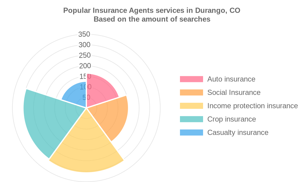 Popular services provided by insurance agents in Durango, CO