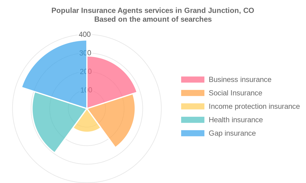 Popular services provided by insurance agents in Grand Junction, CO