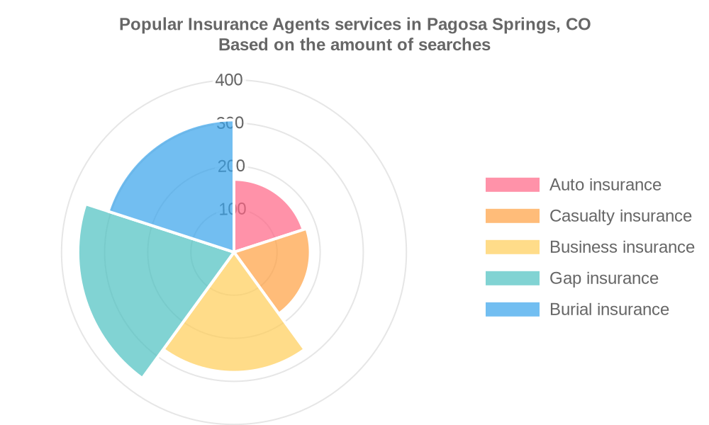 Popular services provided by insurance agents in Pagosa Springs, CO