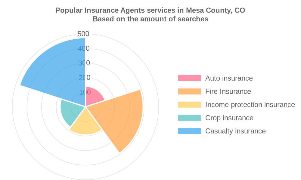 Popular services provided by insurance agents in Mesa County, CO