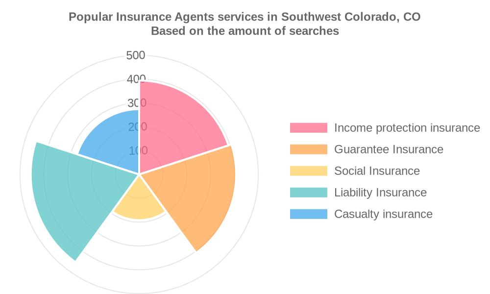 Popular services provided by insurance agents in Southwest Colorado, CO