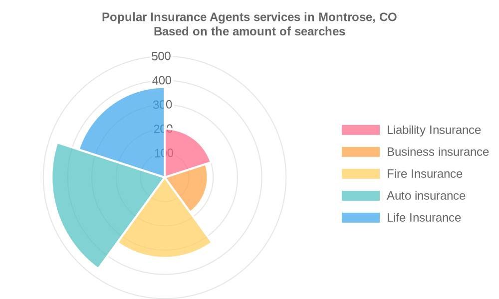 Popular services provided by insurance agents in Montrose, CO