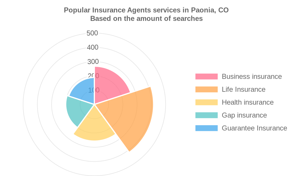 Popular services provided by insurance agents in Paonia, CO