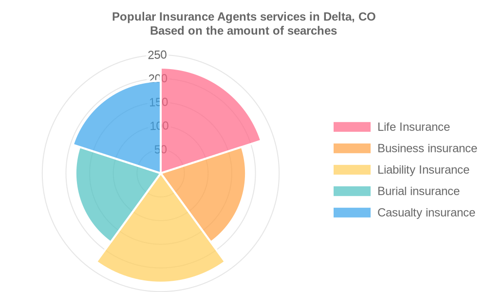 Popular services provided by insurance agents in Delta, CO
