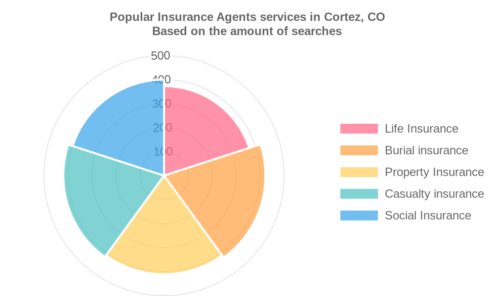 Popular services provided by insurance agents in Cortez, CO