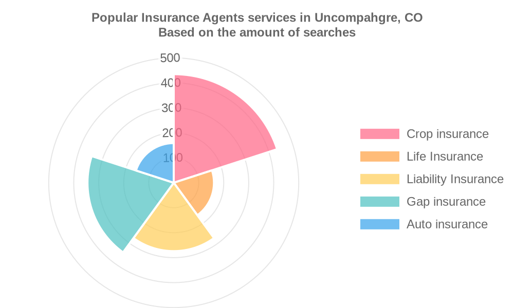 Popular services provided by insurance agents in Uncompahgre, CO