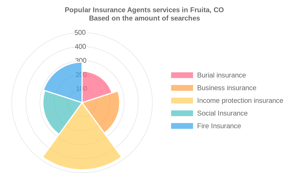 Popular services provided by insurance agents in Fruita, CO